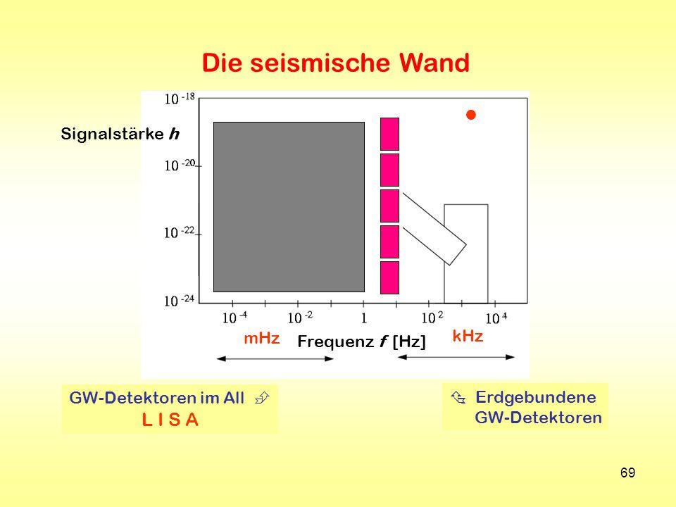 Die seismische Wand L I S A  Signalstärke h kHz mHz Frequenz f [Hz]